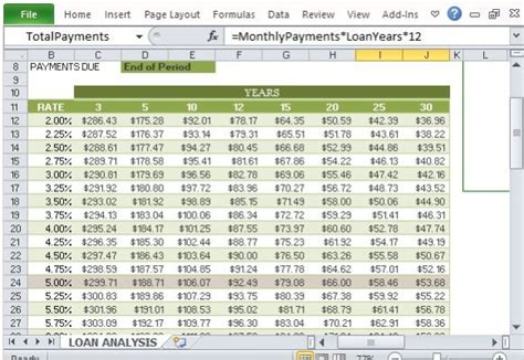 How To Create A Loan Analysis Worksheet In Excel Loan Spreadsheet Template