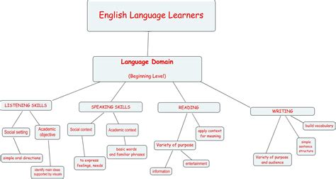 english language learners  language domains