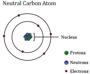 Carbon 13 Protons Neutrons Electrons Esrl Global Monitoring Division Global Greenhouse Gas