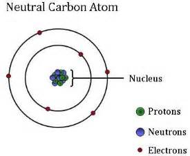How Many Protons And Neutrons Does Carbon The Periodic Table And Chemistry