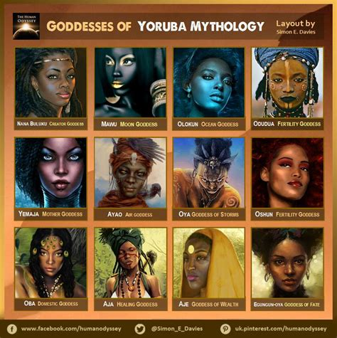 goddesses of yoruba mythology