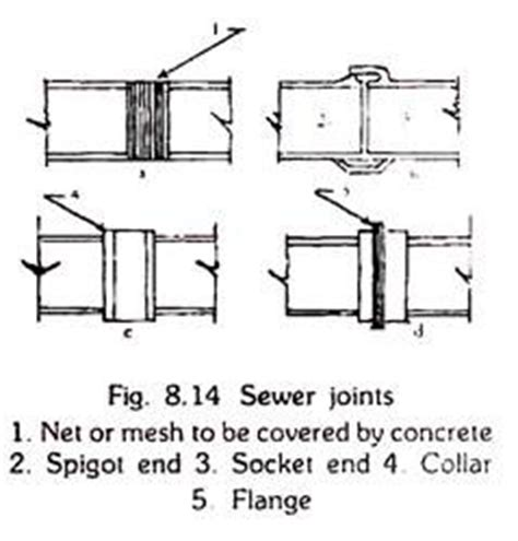 sewer appurtenances of buildings with diagram