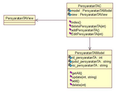 Layout View Codeigniter | class diagram mvc pattern codeigniter stack overflow