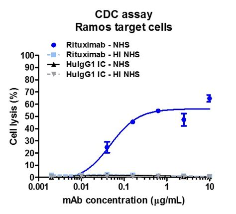 Serum Lyese rituximab induces dose dependent lysis of cd20 expressing ramos cells in the presence of normal