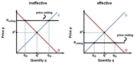 Price Ceiling Below Equilibrium by Free Agents And The Free Market Show Me Institute