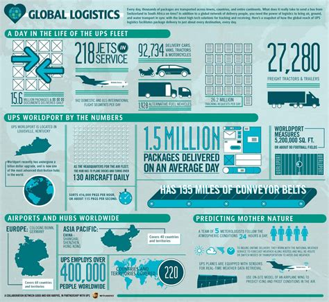 design services ltd a day in the life of a designer 10 incredible logistics infographics and videos blog