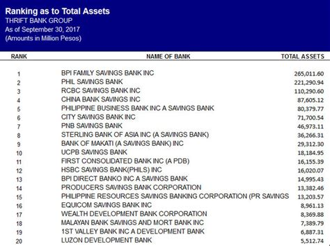 top  banks   philippines philippines