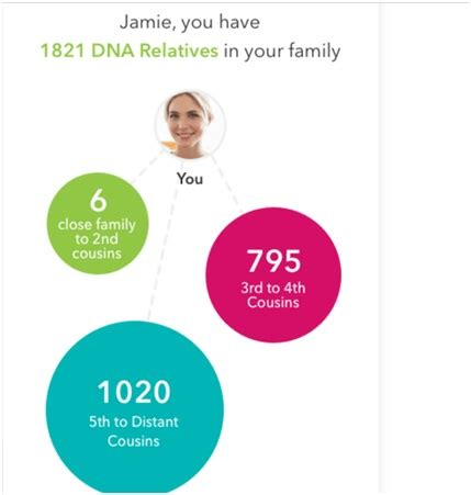 which ancestry dna test is best? 23andme vs. ancestry vs