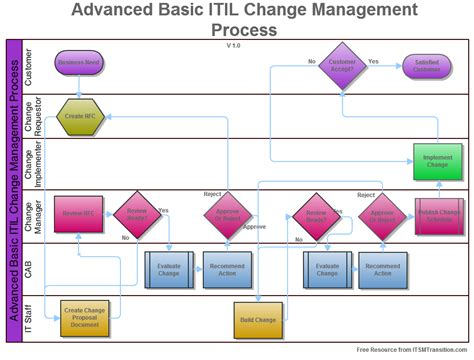 itil change management process template available downloads itsmtransition