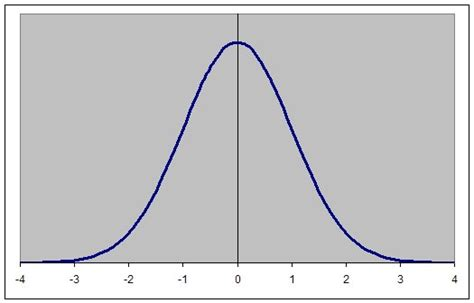 bell curve template should bell curve be used to rate abhinav pmp