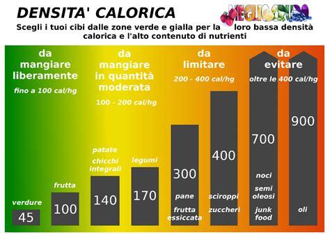 tabella calorica degli alimenti quali sono i cibi con pi 249 calorie