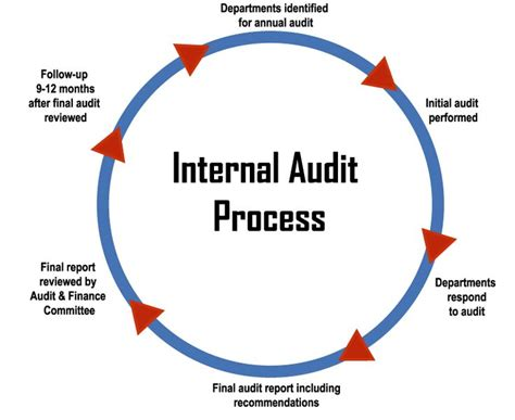 groups process and practice hse 112 process i 25 best ideas about audit on