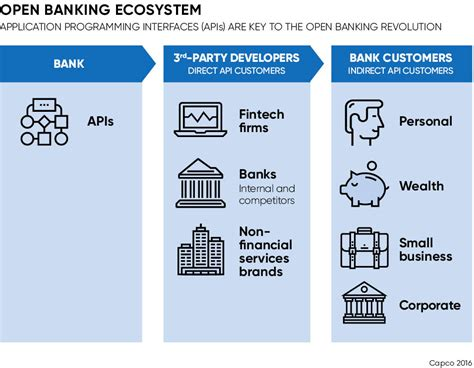 will banks be open upcoming eu directive to open up banking raconteur