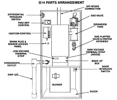 wiring diagram american standard gas furnace diagrams