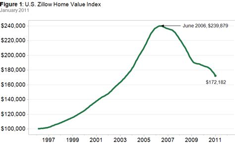 the vantage point us residential home values decline