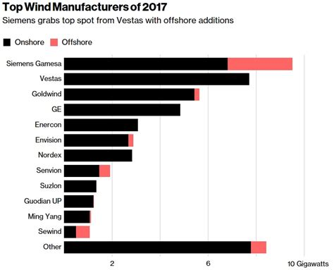 pattern energy bloomberg big four turbine suppliers install 53 of global market