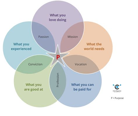what is the purpose of venn diagrams storytelling on purpose the missing link icity magazine