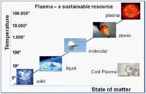 plasma 4 state of matter plasma technology in textile a step towards the green