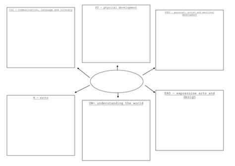 lesson plan template eyfs blank topic web eyfs by melow teaching resources tes