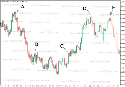 Cup And Handle Pattern In Forex Picture | cup and handle pattern in forex market
