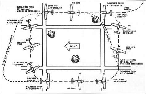 traffic pattern bank rectangular course