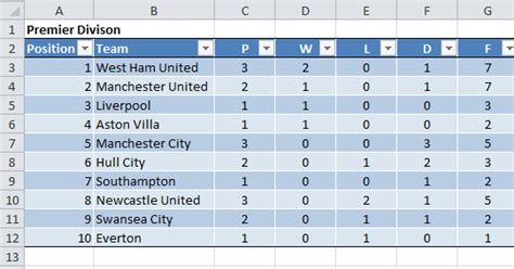 Mba League Tables Uk 2013 by Ms Office Tips Create An Excel Soccer League Table Generator