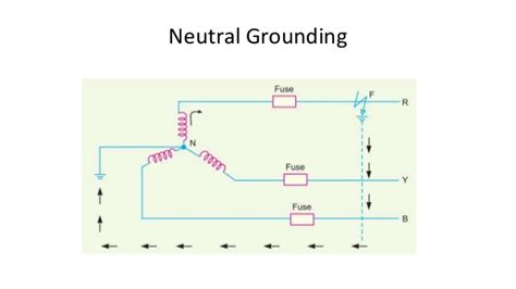 neutral earthing resistor wiki why neutral grounding resistor is used 28 images neutral grounding neutral grounding