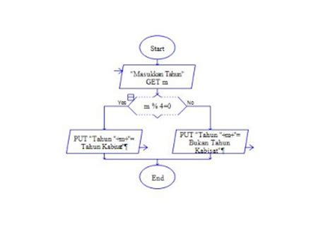 flowchart for leap year or not determining a leap year cur cur
