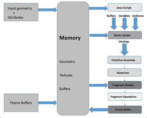 tutorialspoint assembly webgl graphics pipeline