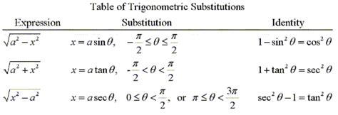 iii trigonometric substitution a freshman s guide to