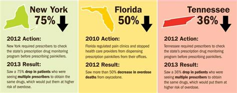 State Regulation For Opiod Detox Facilities Az by Opioid Painkiller Prescribing Vitalsigns Cdc