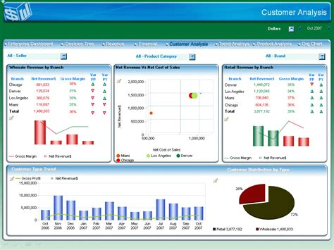 performance dashboard template what are enterprise performance management solutions