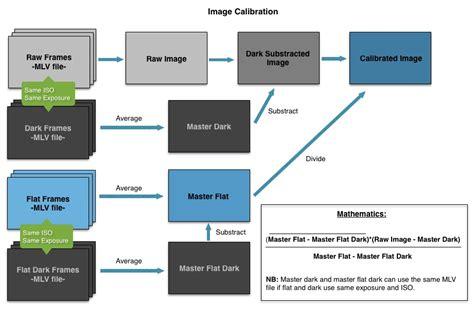 mlv workflow mlvtomovie mlv file converter for mac os x