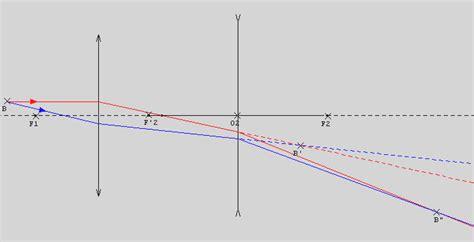 Association lentilles convergente/divergente, exercice de
