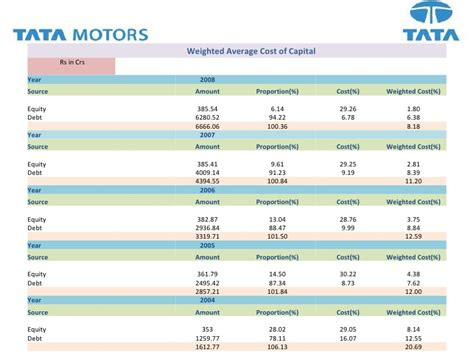 Capital Structure Of Tata Motors Mba by Tata Motors Capital Structure