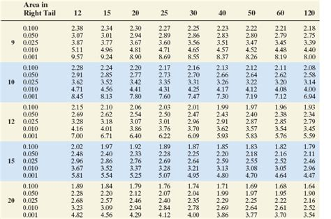 Critical Values Table by Find The Critical Value For A Left Tailed Test Wit