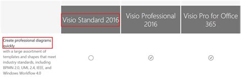 compare visio standard and professional visio stencils missing since upgrading to visio 2016