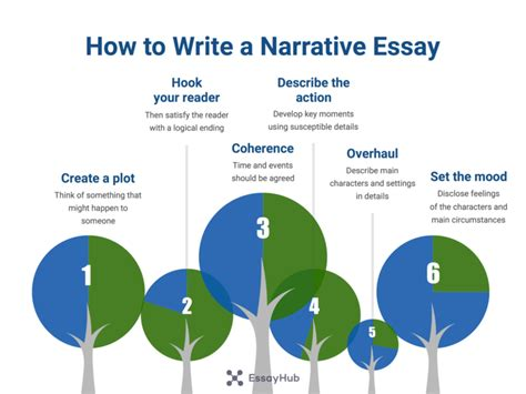 how to write a narrative paper a detailed guide on writing a narrative essay essayhub
