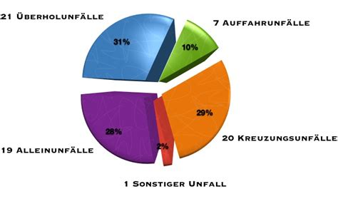 Wieso Ist Motorradfahren Gef Hrlich by April 2011 Risk N Ride