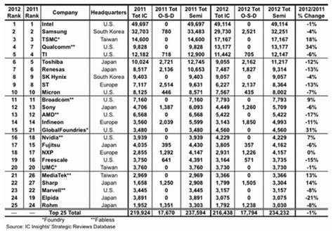 ic layout jobs colorado ビジネスニュース 業界動向 2012年の半導体売上高ランキング qualcommが34 成長で4位に ee