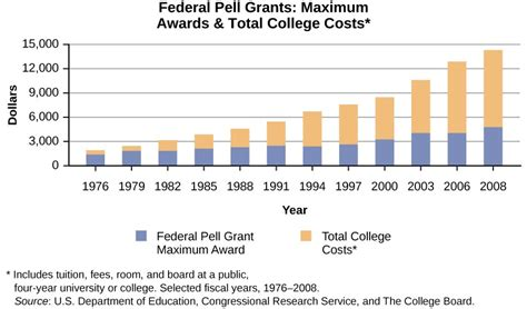Average Grant Award Mba by What Iterations Of American Schooling We Through