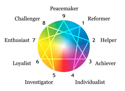 enneagram test what enneagram type is cynthia northeast wisdom