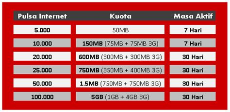 kuota internet gratis telkomsel update 1 januari 2018 pulsa data internet telkomsel distributor pulsa semua