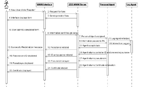 Customer Support System Sequence Diagram