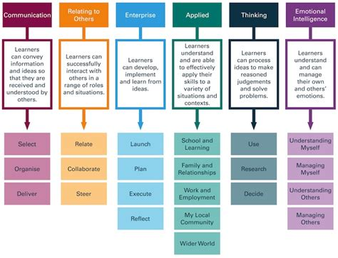 event design framework create framework studio schools trust