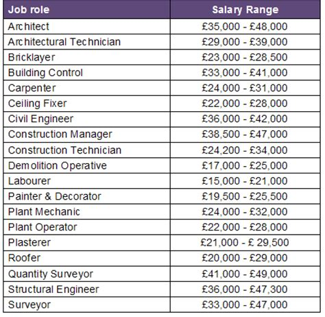 Section Manager Waitrose Salary by Ngrf Lmi Future Trends Sectors Construction