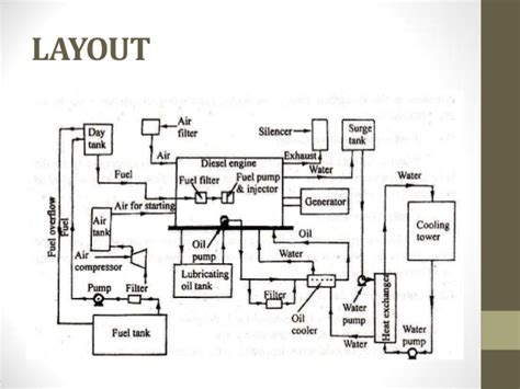 layout for diesel power plant diesel engine power plant