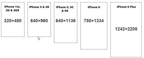 iphone screen size resolution  models iphone topics