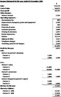 8 sample income statement and balance sheet financial