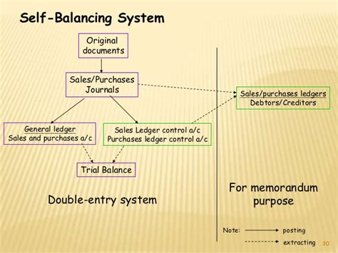what is sectional balancing system what is sectional balancing system control account file